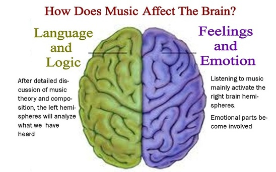 Music Therapy interesting subjects to learn in college